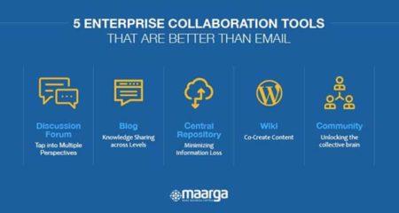 enterprise-social-collaboration